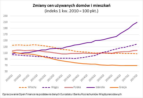 Ceny mieszkań wEuropie galopują